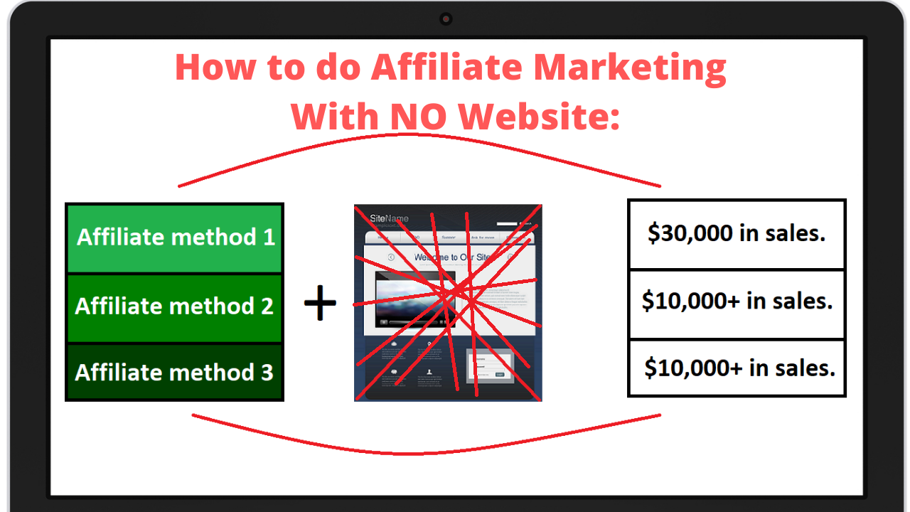 how do to affiliate marketing without a website image