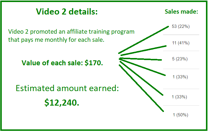 youtube affiliate marketing income report 2