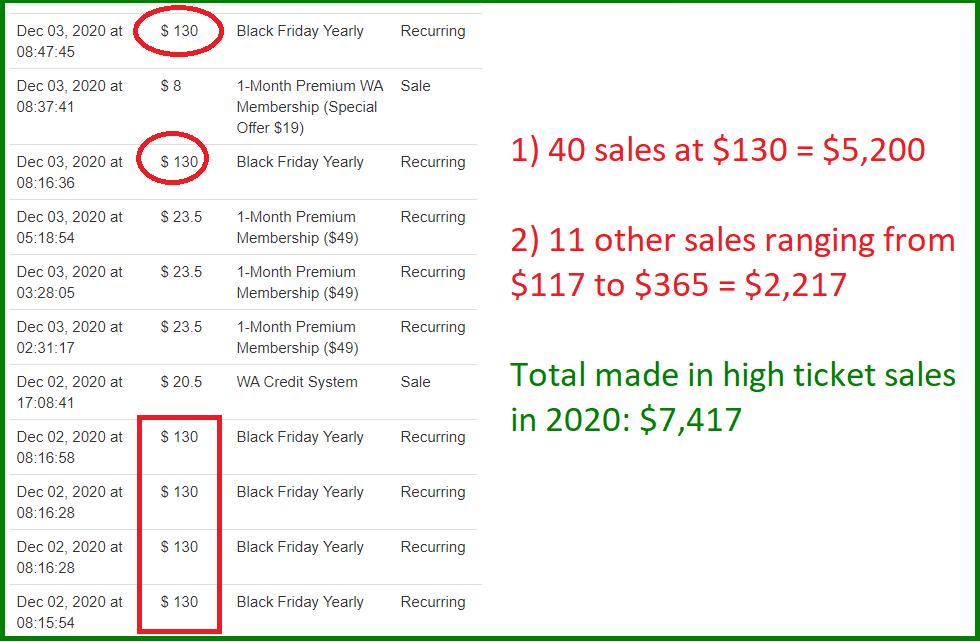 2020 high ticket sales report