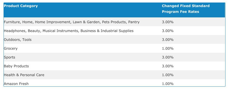 amazon affiliate commission rates screenshot