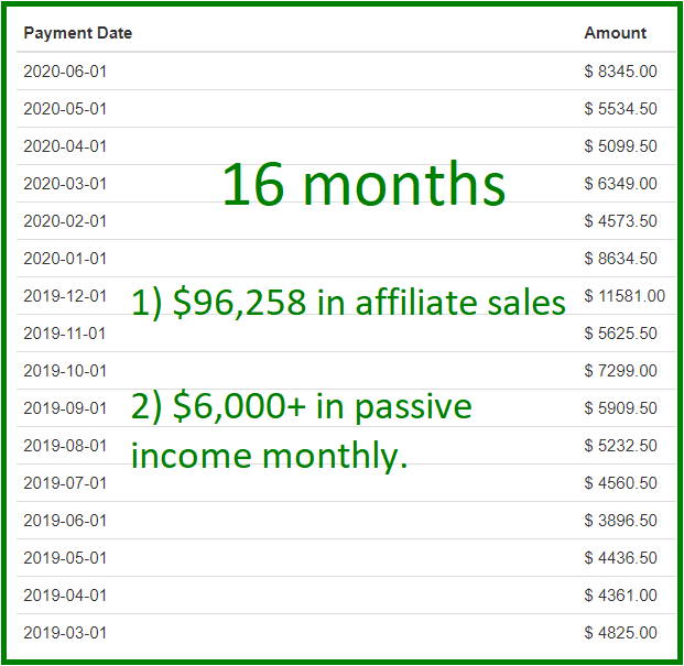 passive income with affiliate marketing example