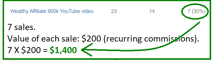earning recurring income from youtube videos