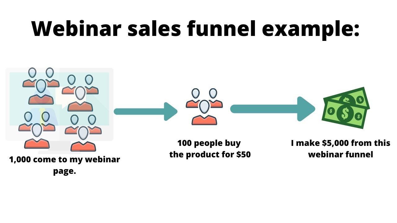webinar sales funnel example