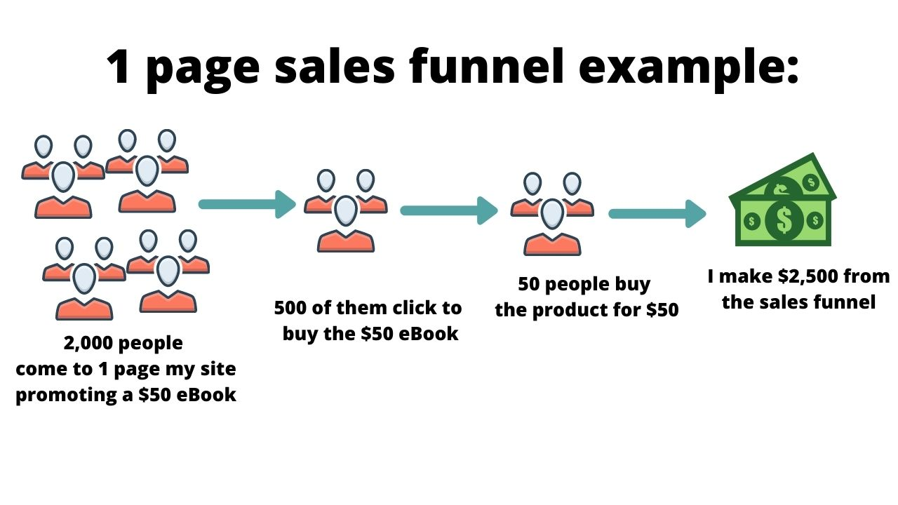1 page sales funnel example