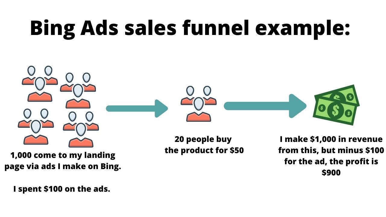 bing ads sales funnel example