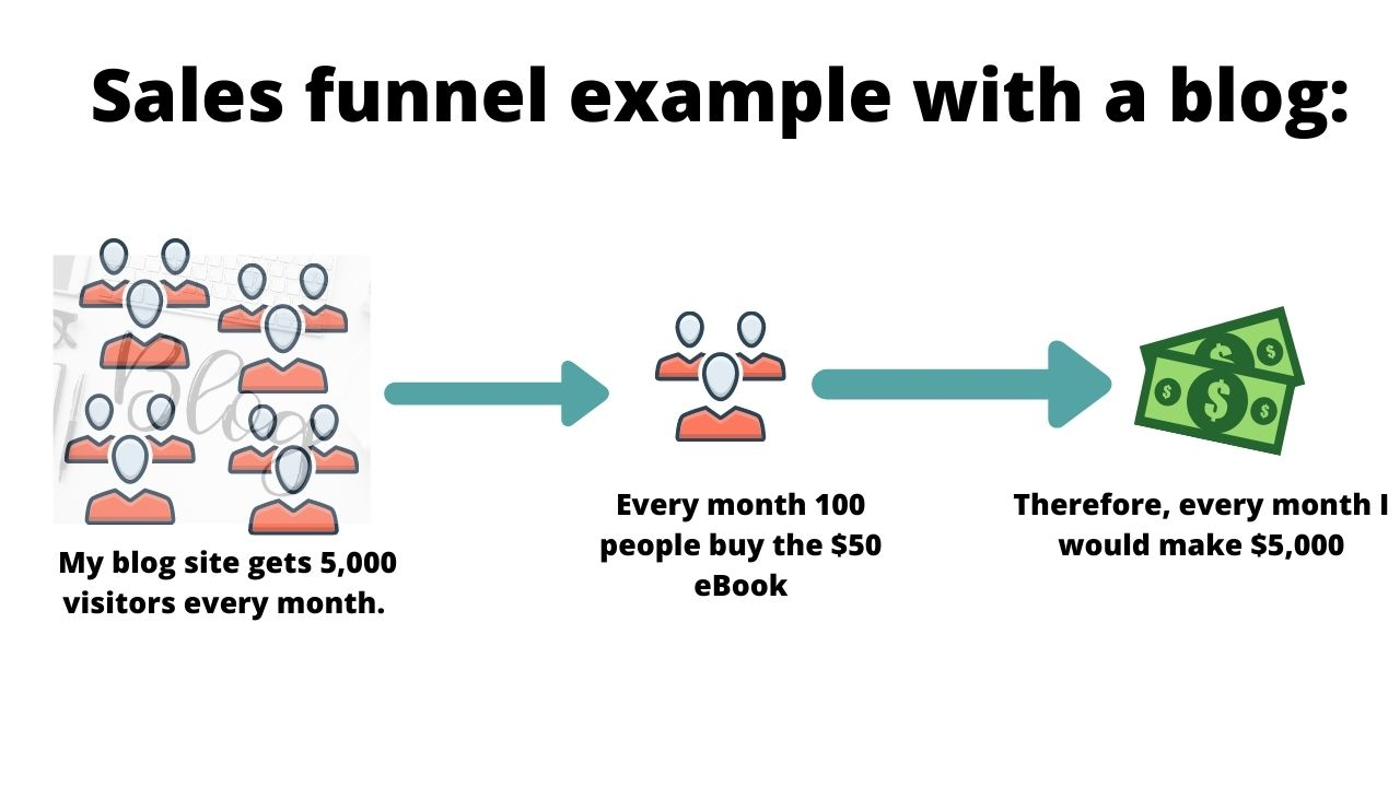 blog sales funnel example
