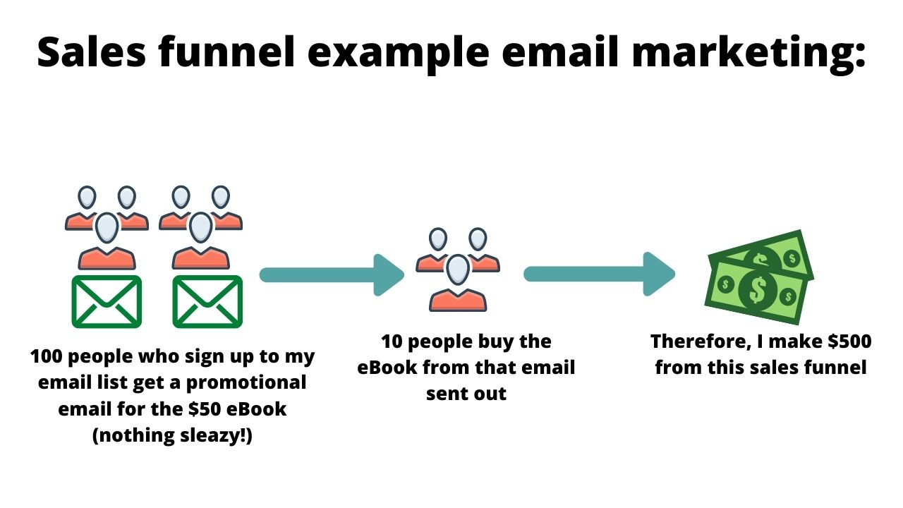 email marketing sales funnel example