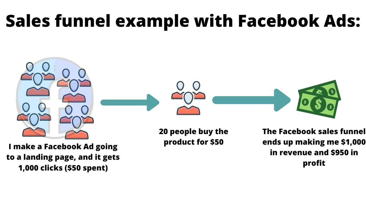 facebook ads sales funnel example
