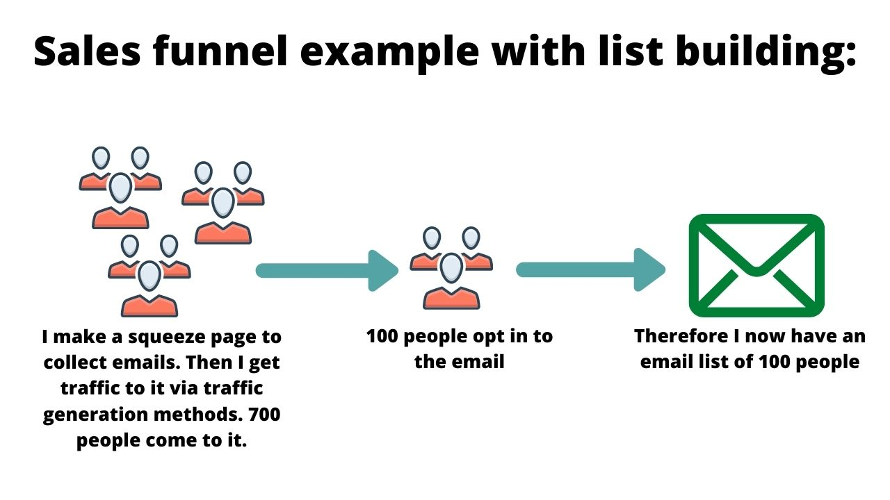 list building sales funnel example