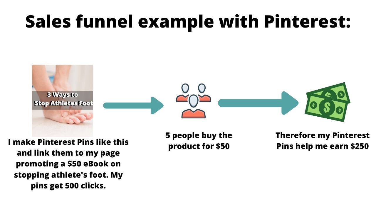 pinterest sales funnel example