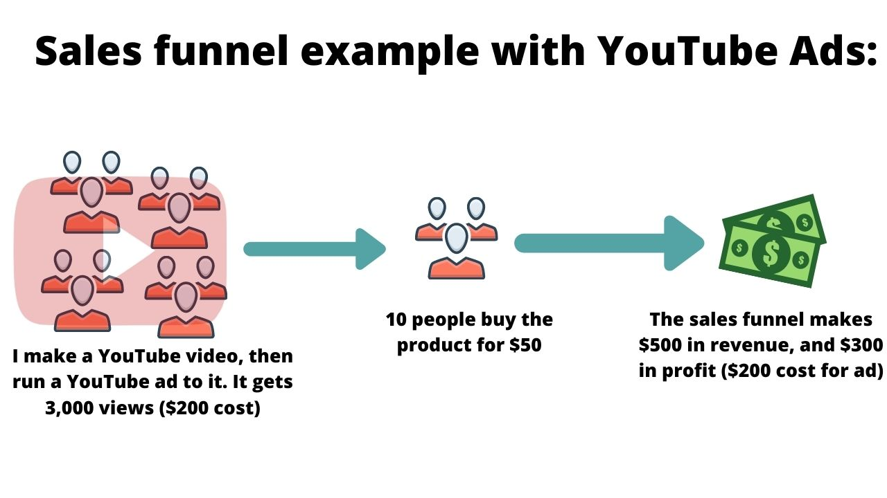 youtube ads sales funnel example