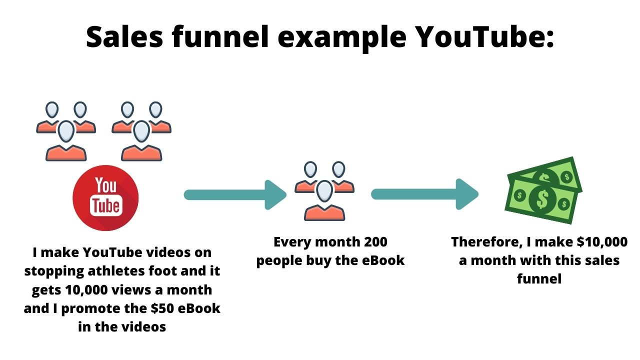 youtube sales funnel example