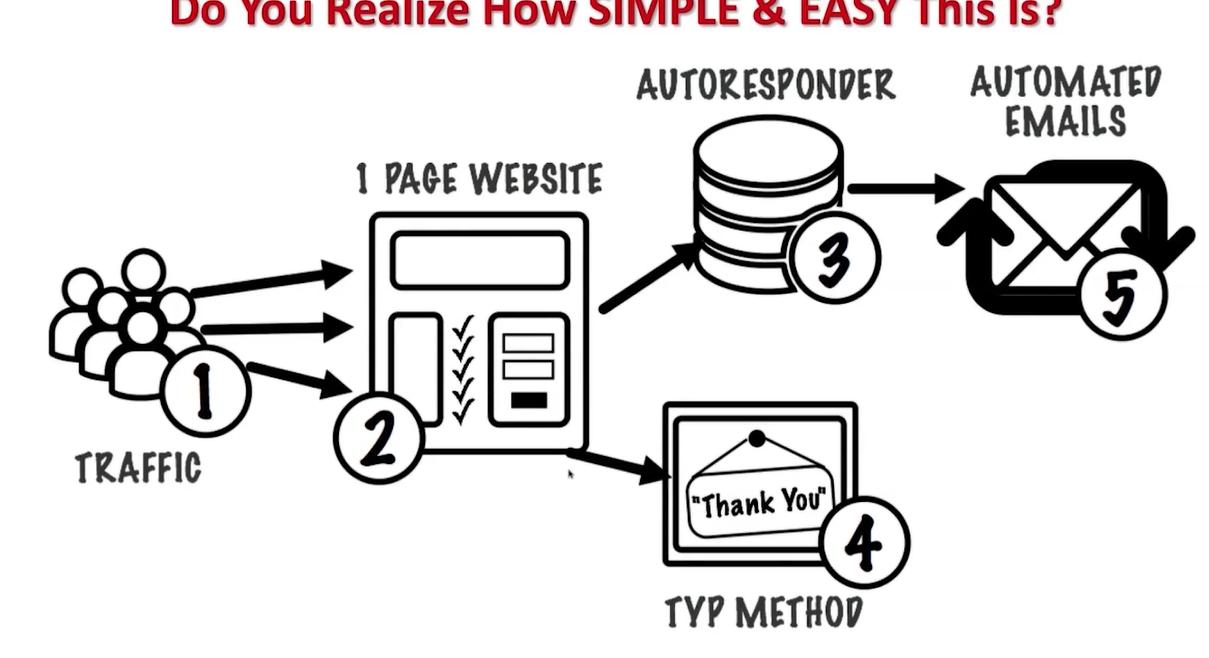 email startup incubator 5 step process screenshot