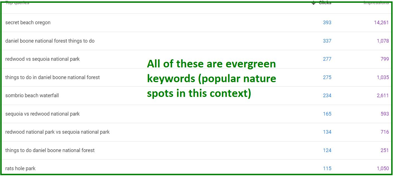 evergreen keywords I rank for