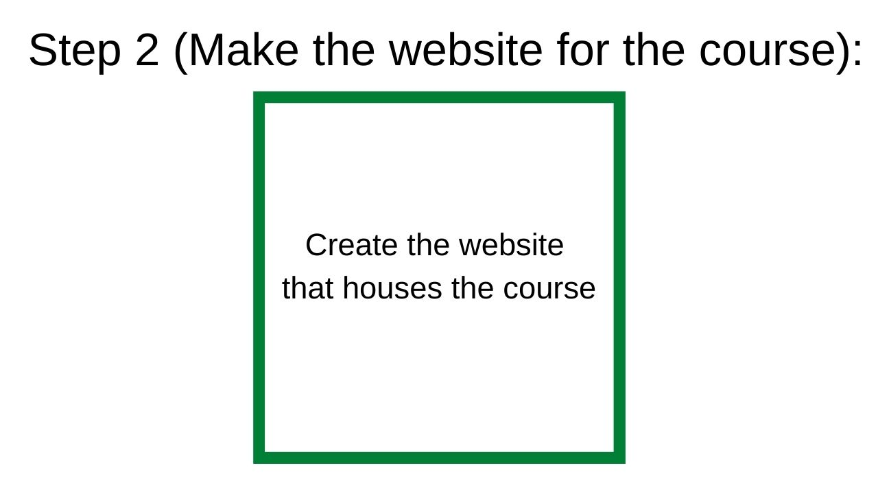 step 2 to making a free online course