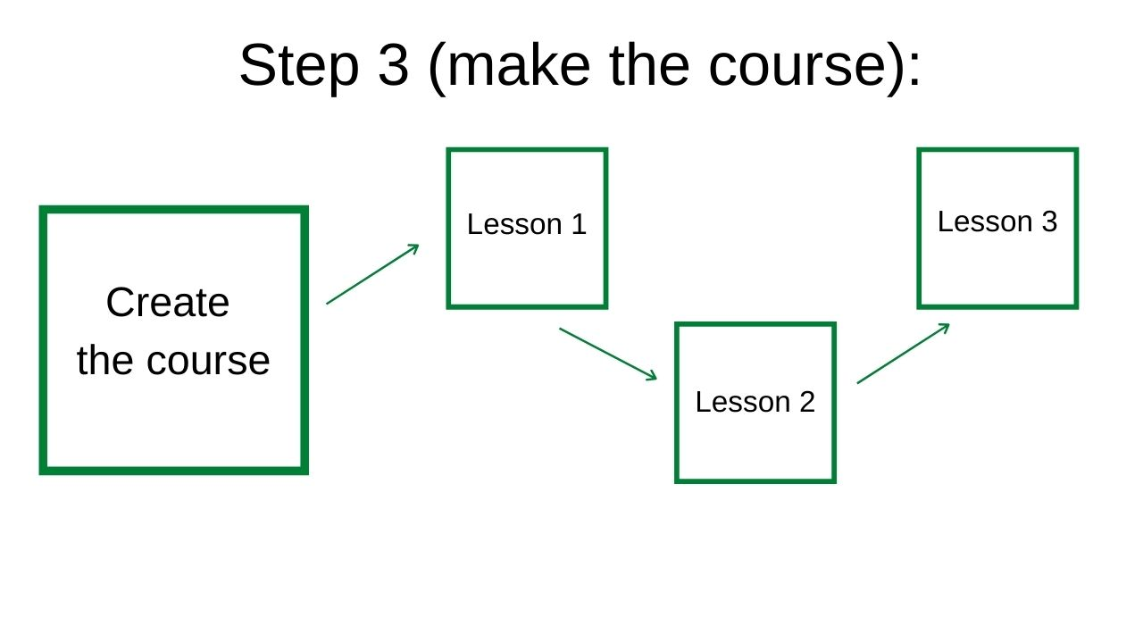 step 3 to building a free online course successfully