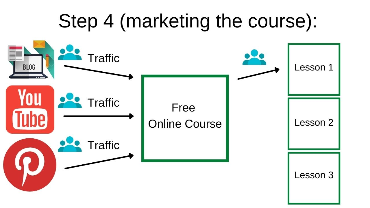 step 4 to marketing your free online course